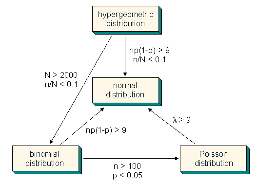 binomial and normal distribution relationship
