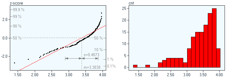how to draw normal probability plot